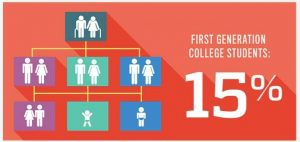 Infographic showing 15% of JHU's Class of 2023 are first-generation college students